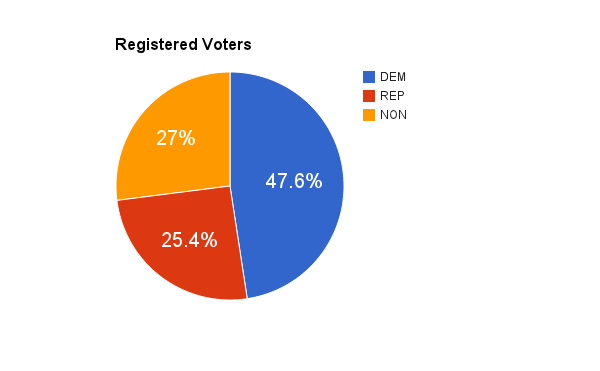 Westchester registered voters