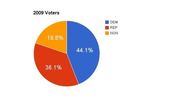2009 voters