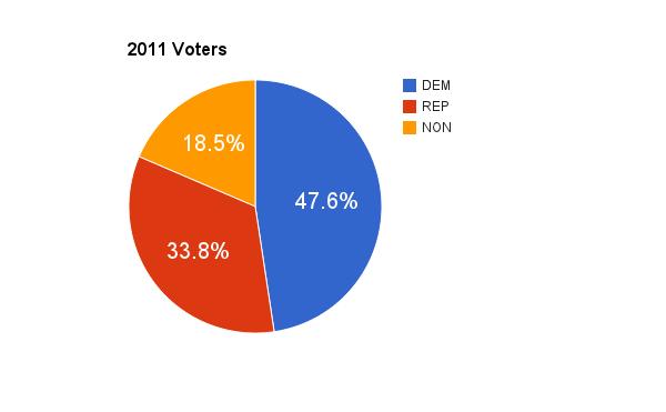 2011 voters