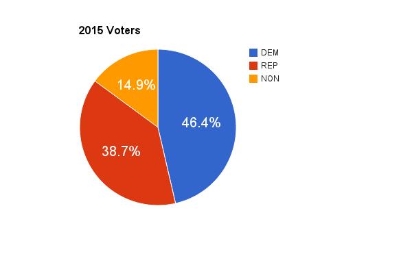 2015 voters