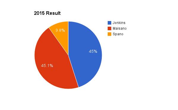 2015 result